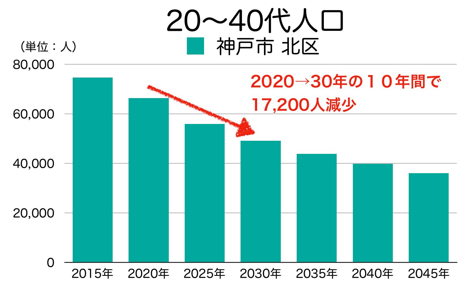 神戸市北区の20〜40代人口の予測