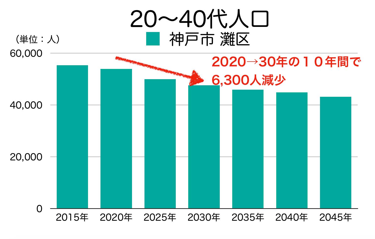 神戸市灘区の20〜40代人口の予測