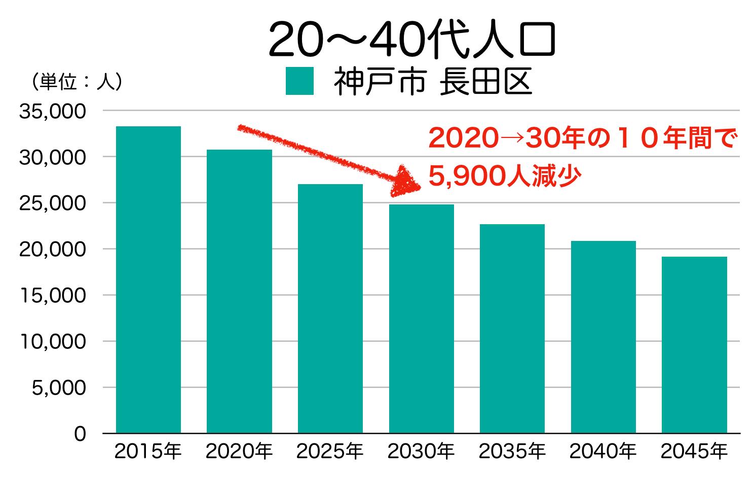 神戸市長田区の20〜40代人口の予測