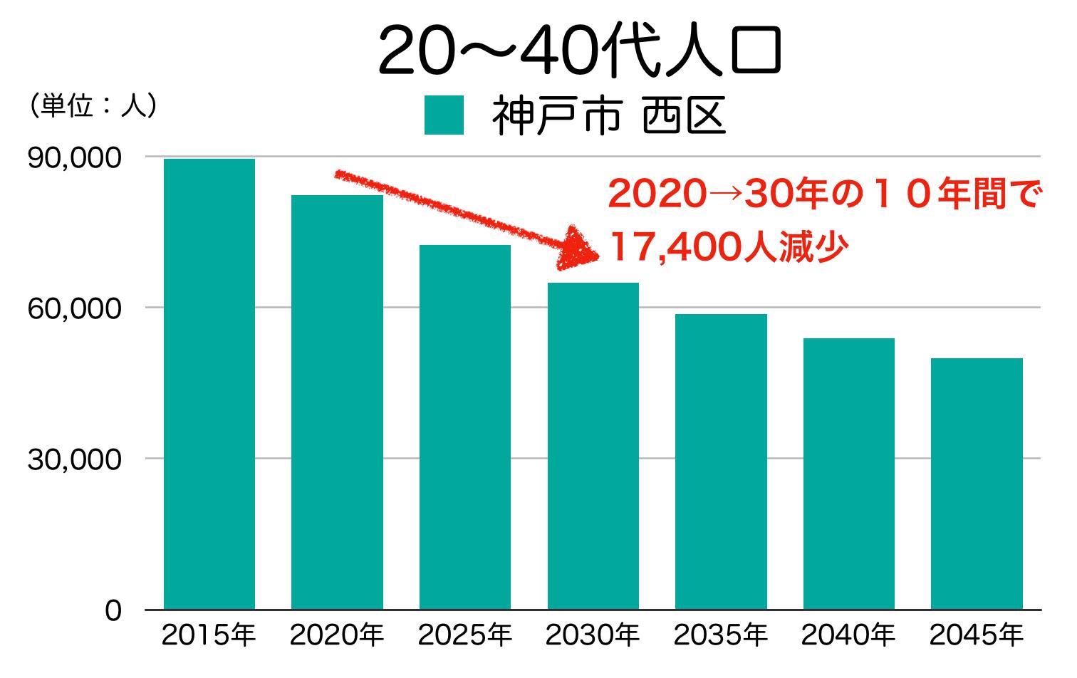 神戸市西区の20〜40代人口の予測