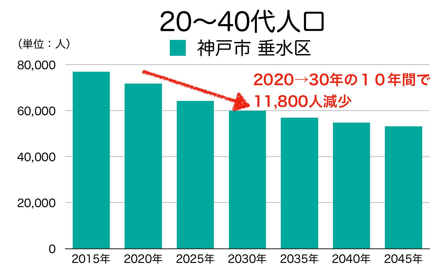神戸市垂水区の20〜40代人口の予測