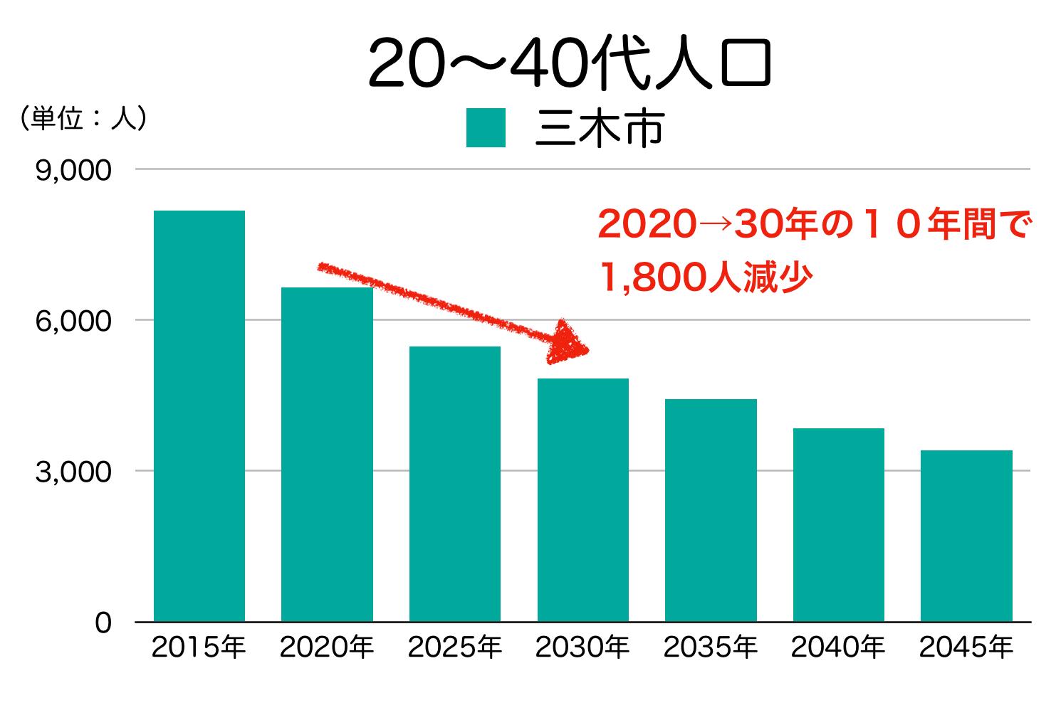 三木市の20〜40代人口の予測