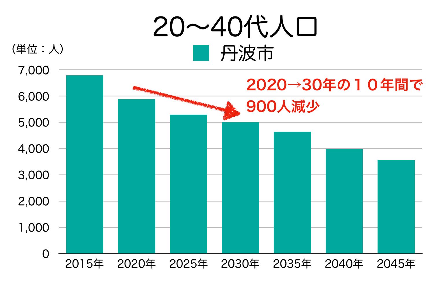 丹波市の20〜40代人口の予測