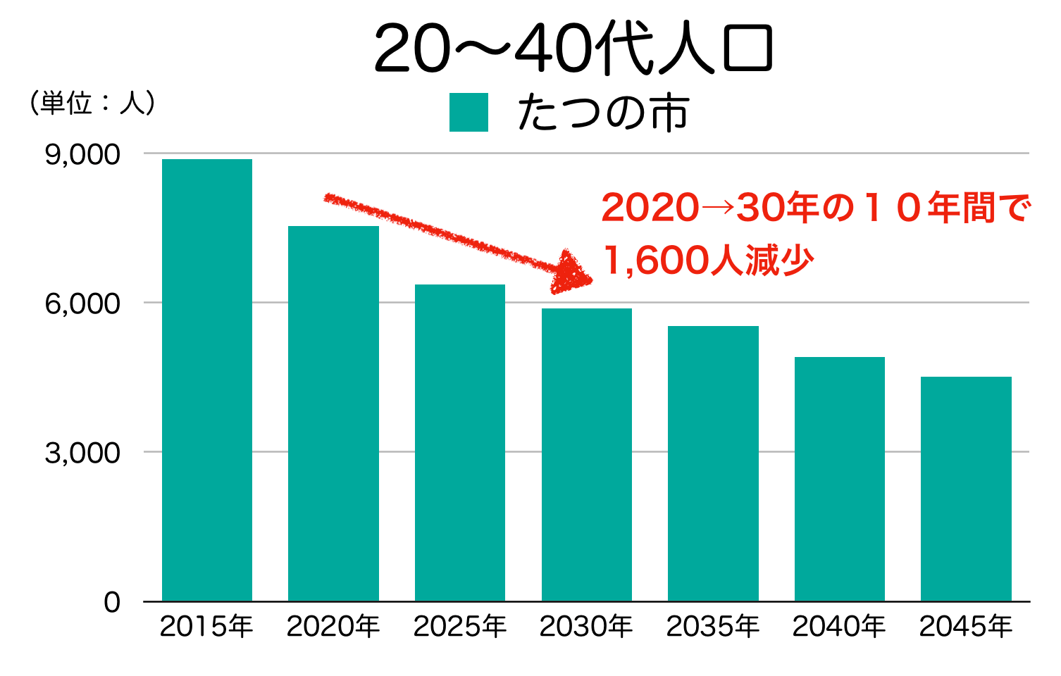 たつの市の20〜40代人口の予測