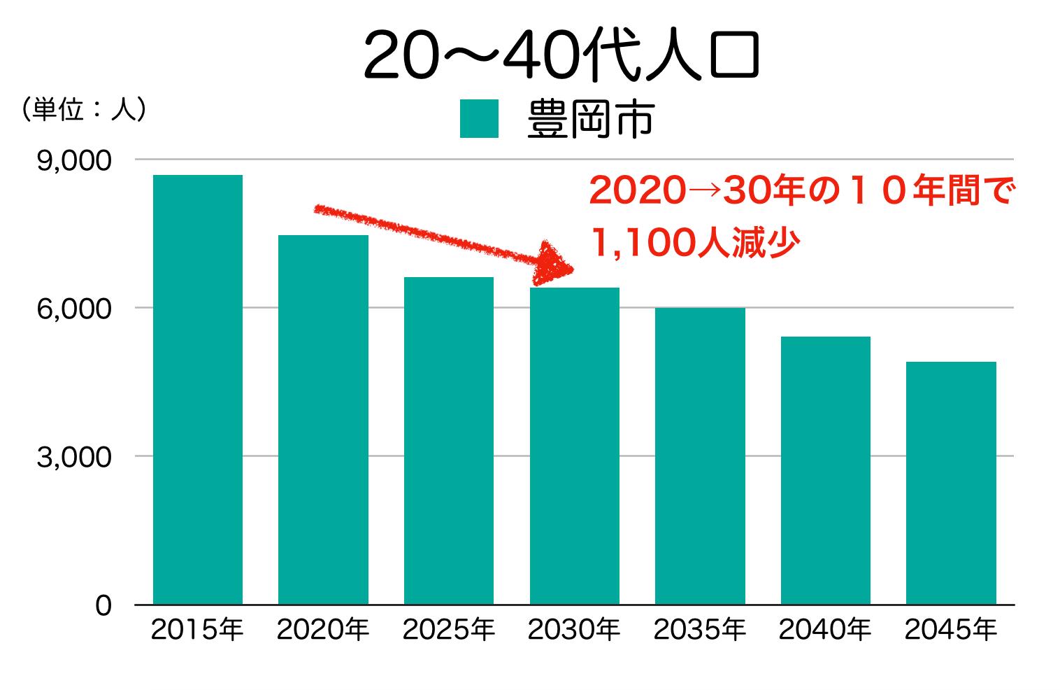 豊岡市の20〜40代人口の予測