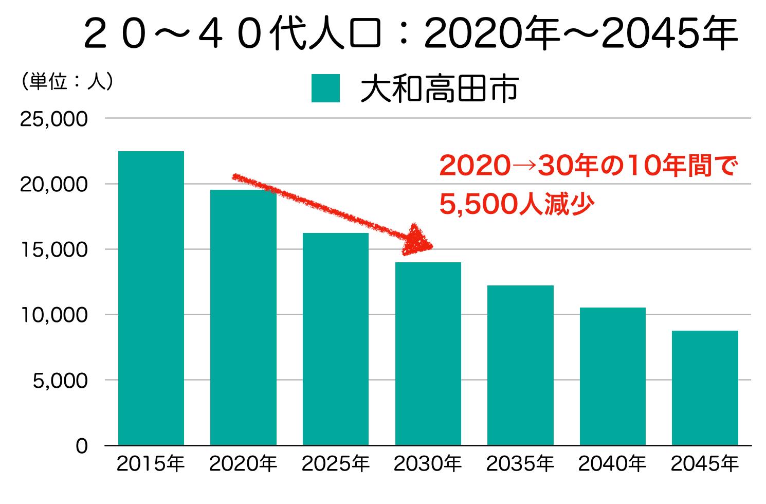 大和高田市の20〜40代人口の予測