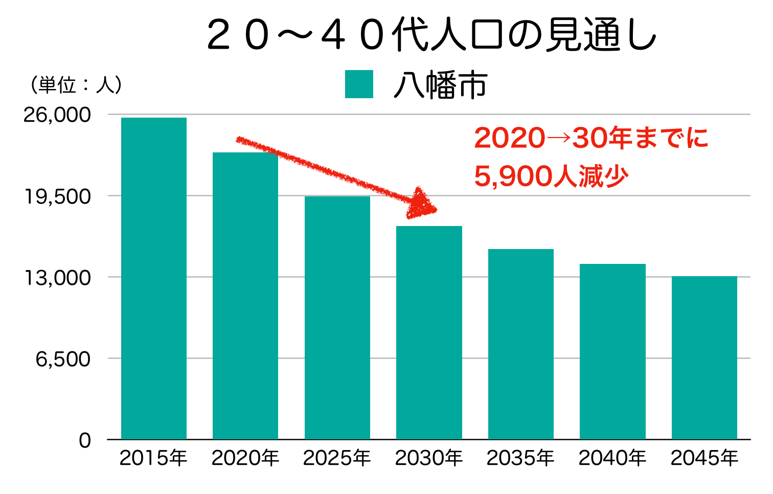 京都府八幡市の20〜40代人口の予測