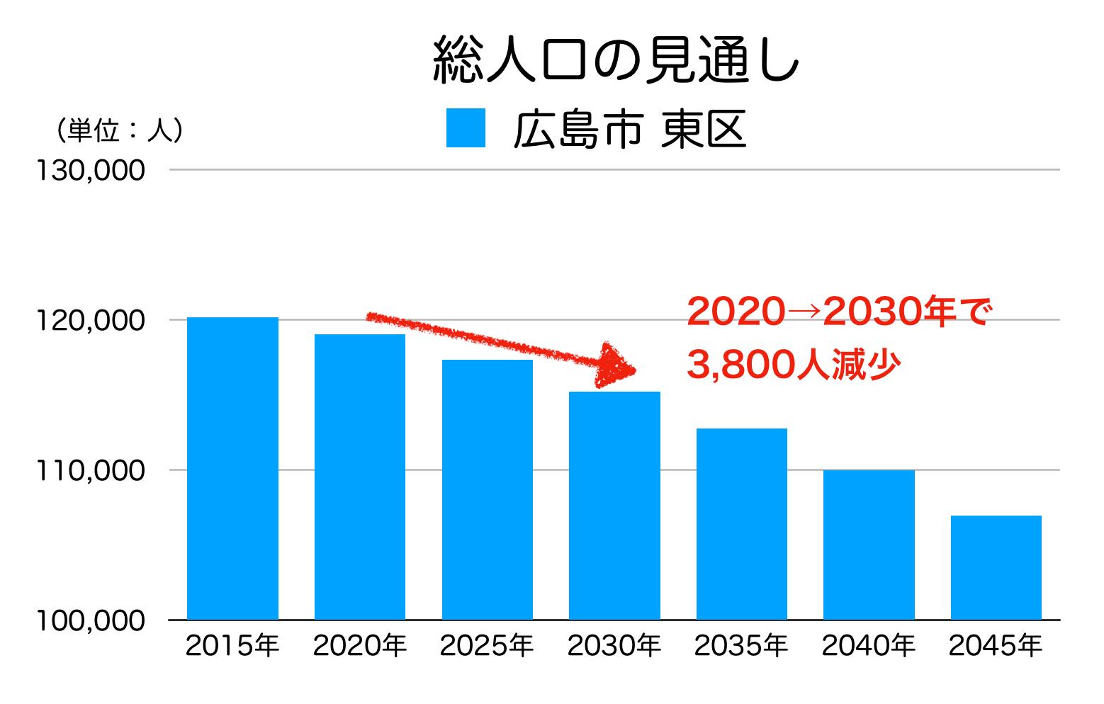 広島市東区の人口予測