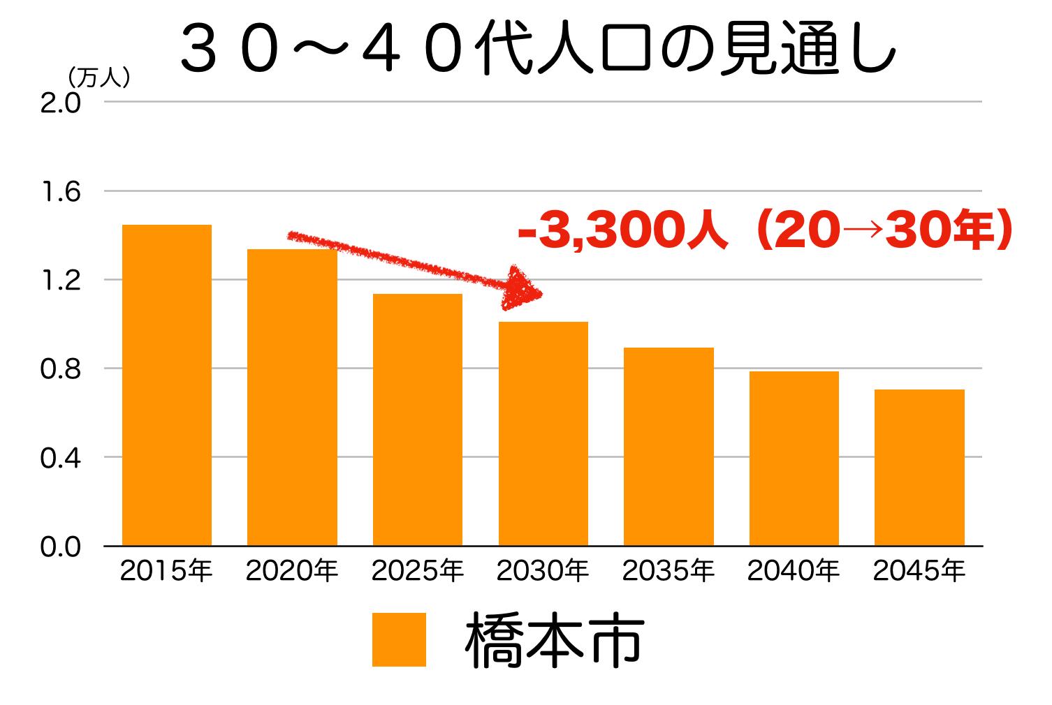 橋本市の30〜40代人口の予測