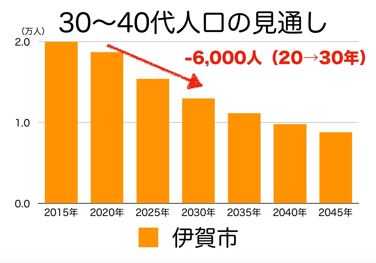 伊賀市の30〜40代人口の予測