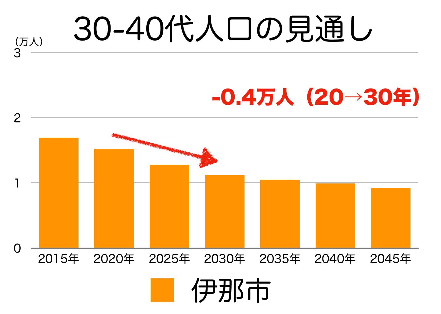 伊那市の30〜40代人口の予測