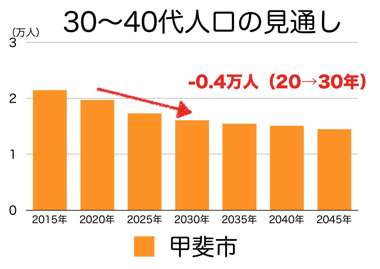 開始の30〜40代人口の予測