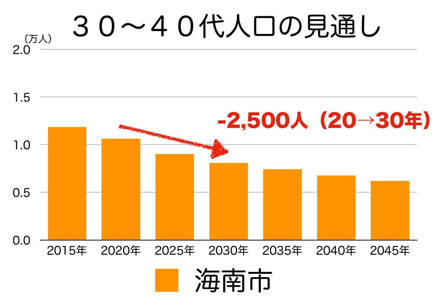 海南市の30〜40代人口の予測