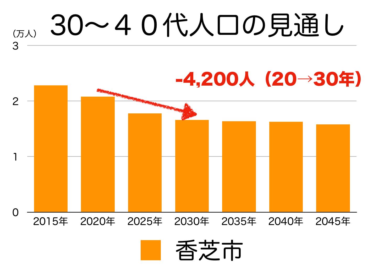 香芝市の30〜40代人口の予測