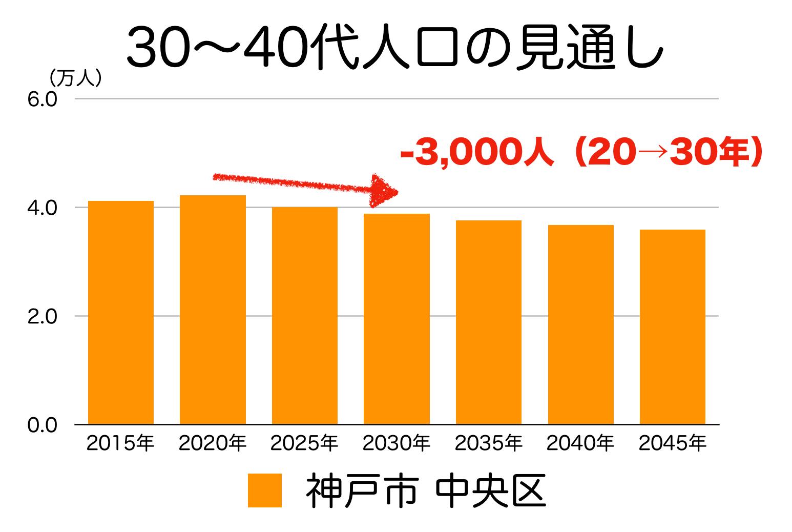 神戸市中央区の30〜40代人口の予測