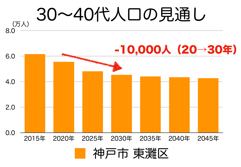 神戸市東灘区の30〜40代人口の予測