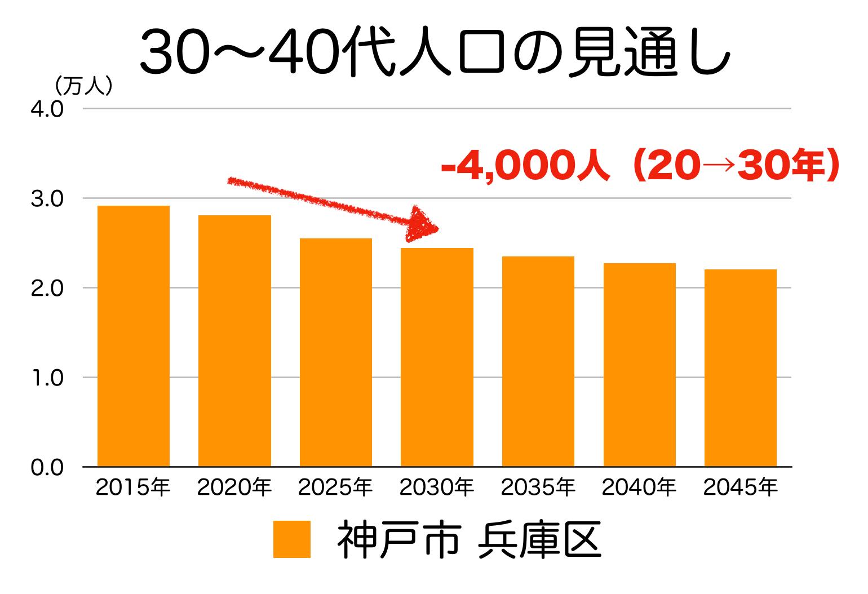 神戸市兵庫区の30〜40代人口の予測