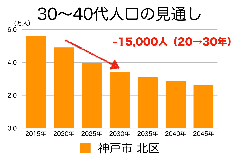 神戸市北区の30〜40代人口の予測