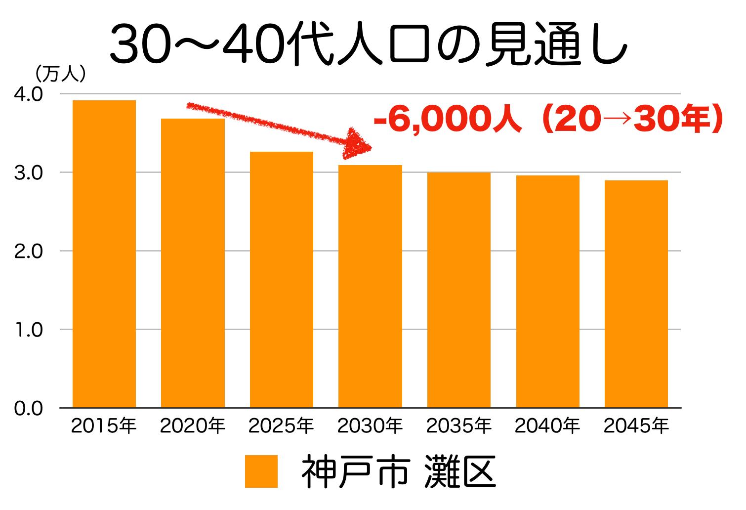 神戸市灘区の30〜40代人口の予測