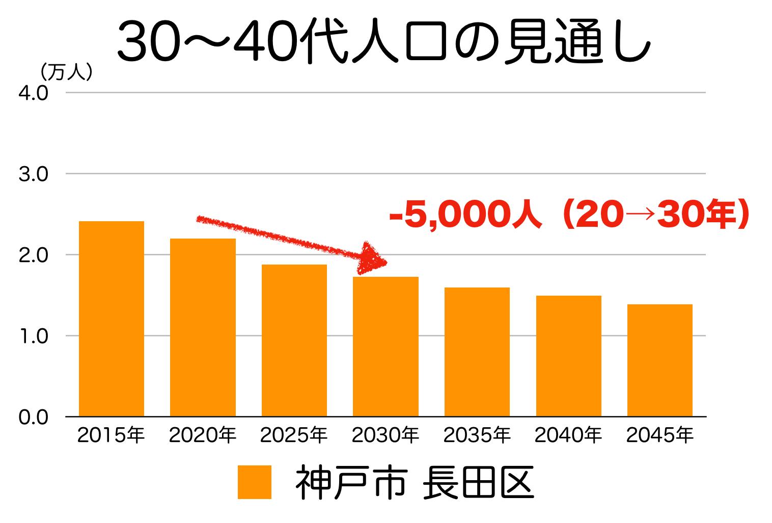 神戸市長田区の30〜40代人口の予測