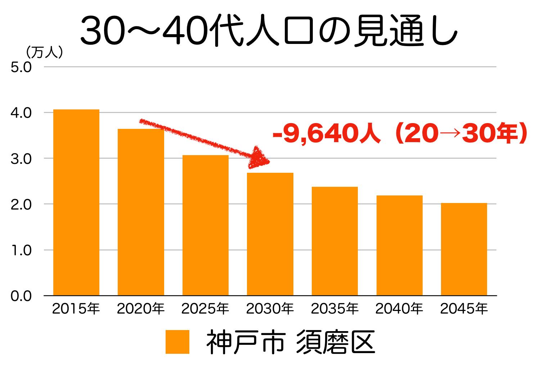 神戸市須磨区の30〜40代人口の予測