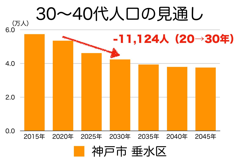 神戸市垂水区の30〜40代人口の予測
