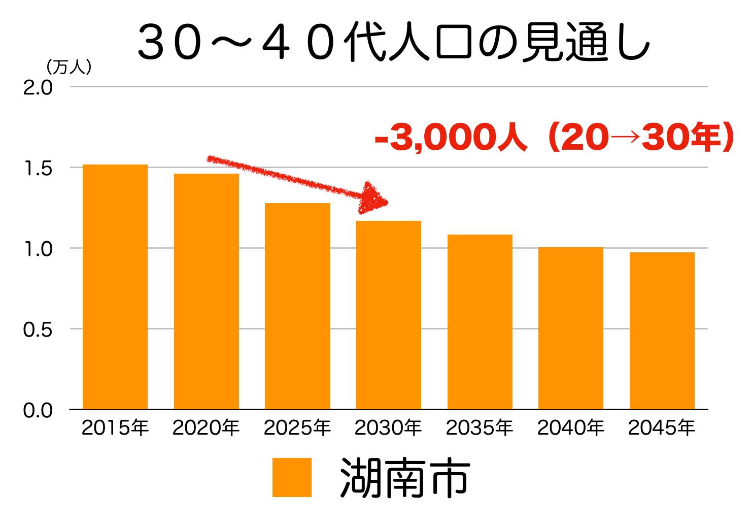 湖南市の30〜40代人口の予測