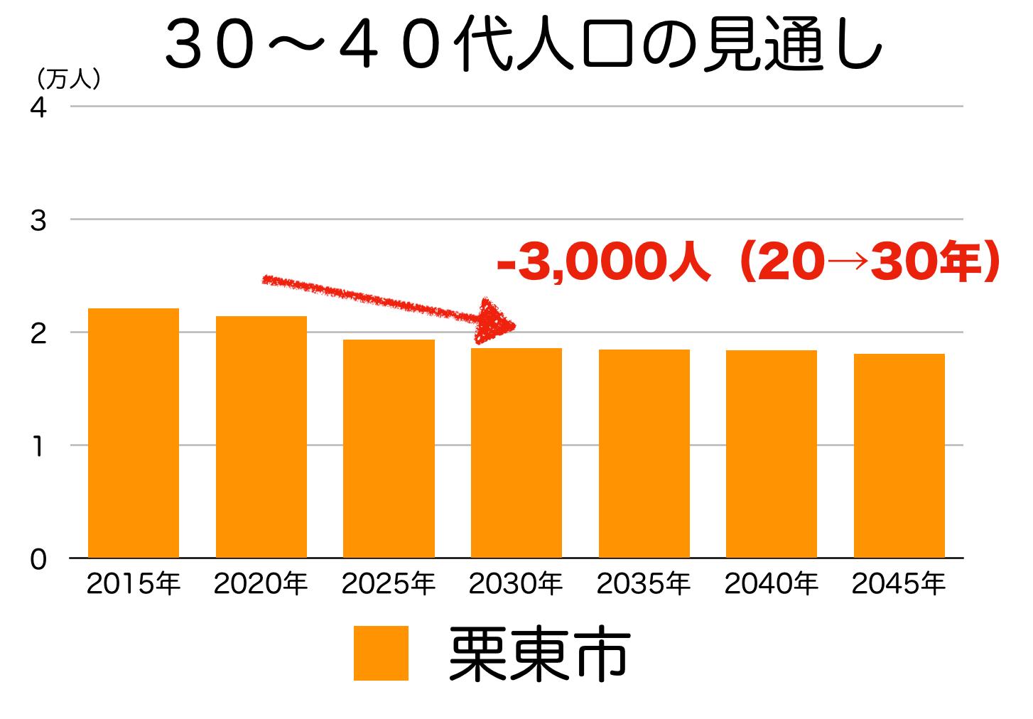 栗東市の30〜40代人口の予測