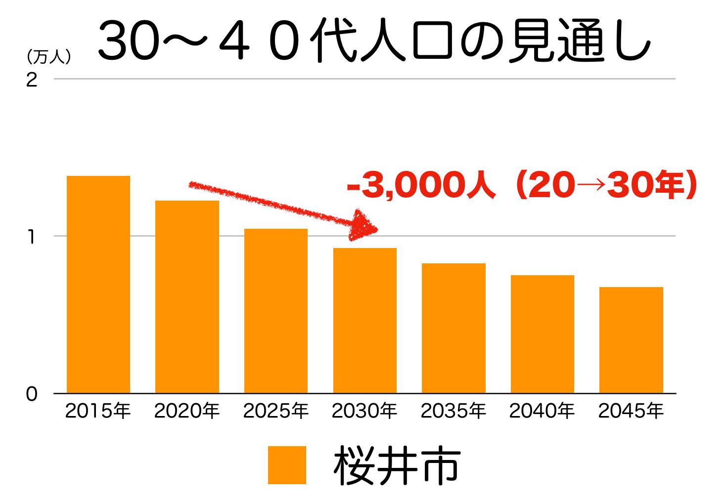 桜井市の30〜40代人口の予測