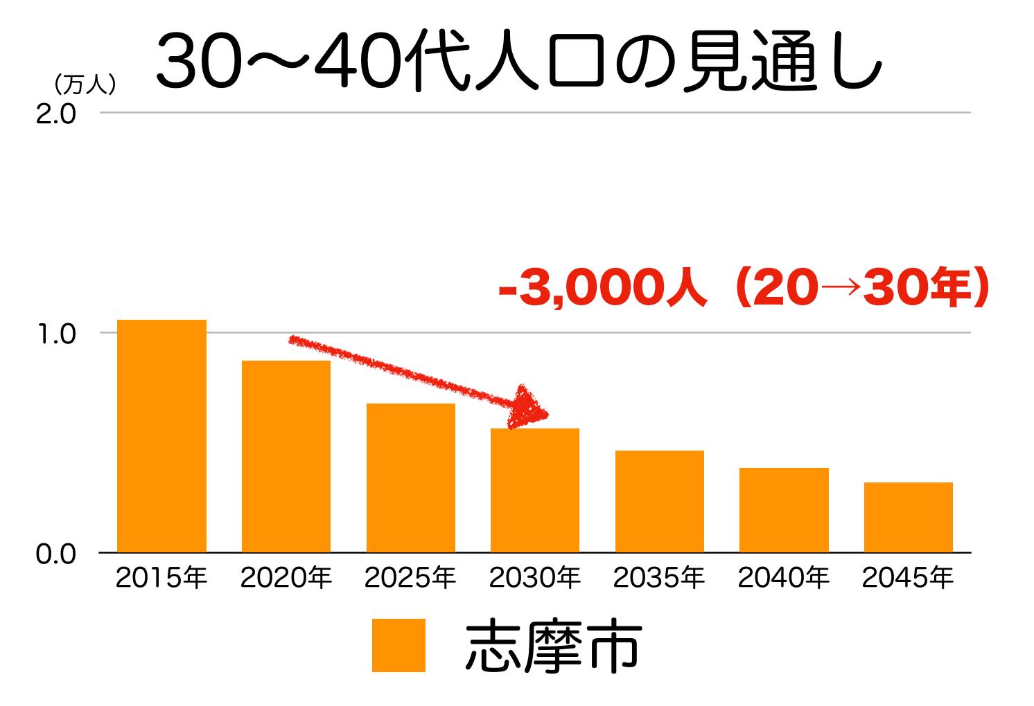 志摩市の30〜40代人口の予測