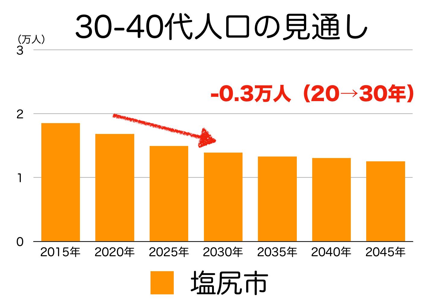 塩尻市の30〜40代人口の予測