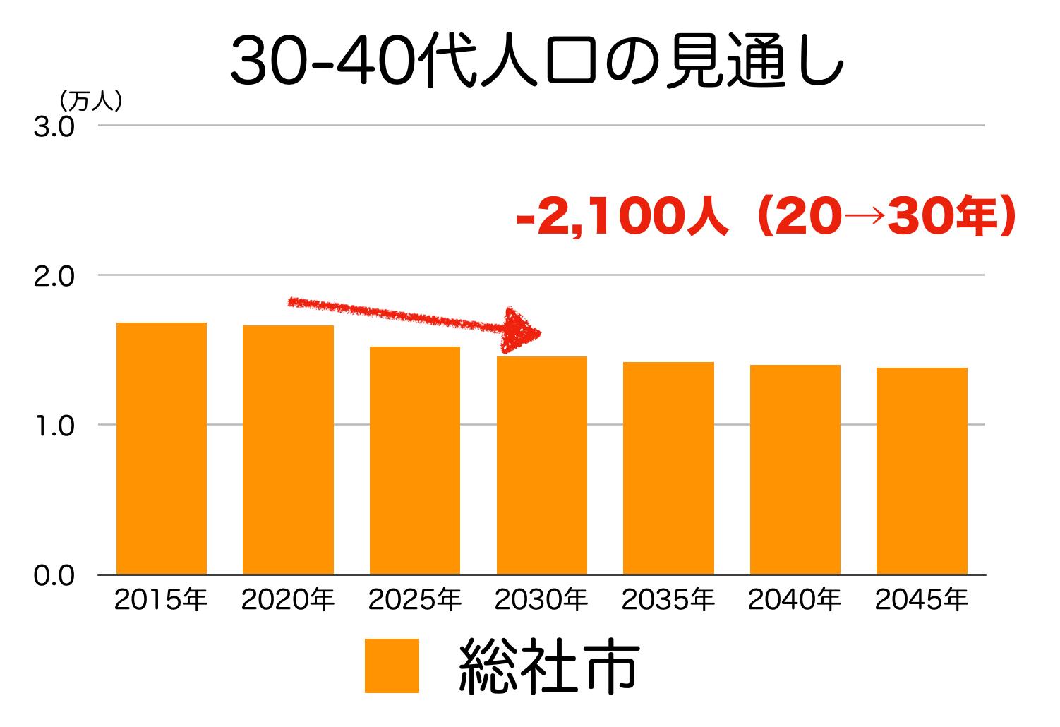 総社市の30〜40代人口の予測