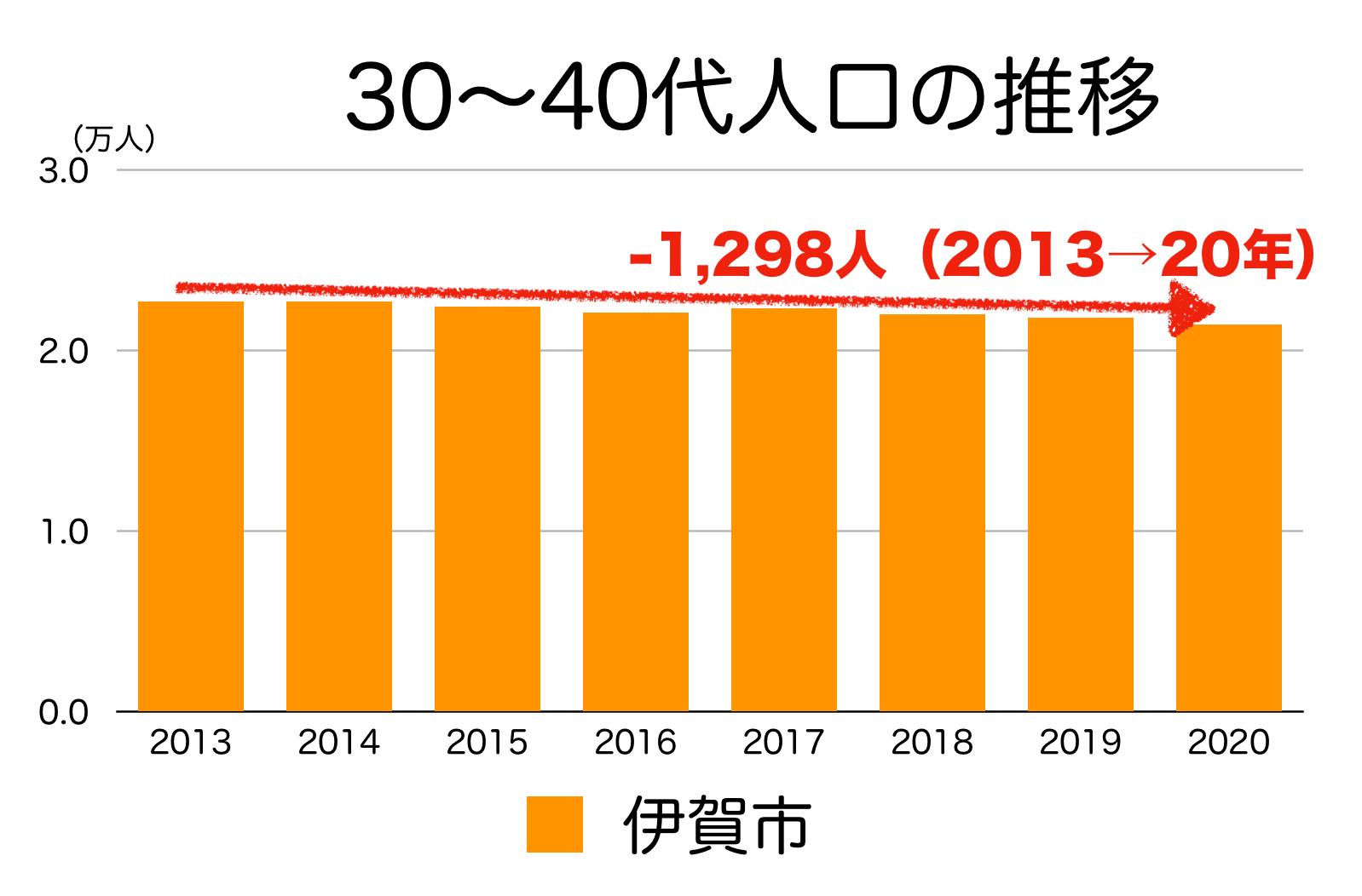 伊賀市の30〜40代人口の推移