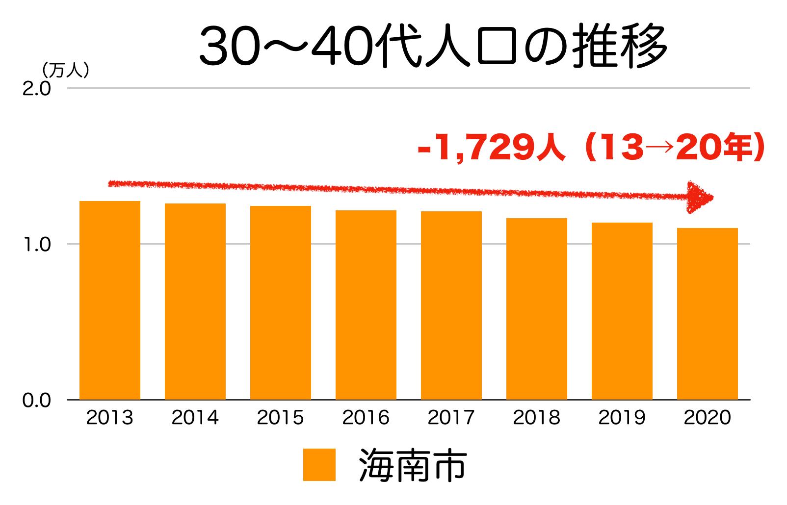 海南市の30〜40代人口の推移