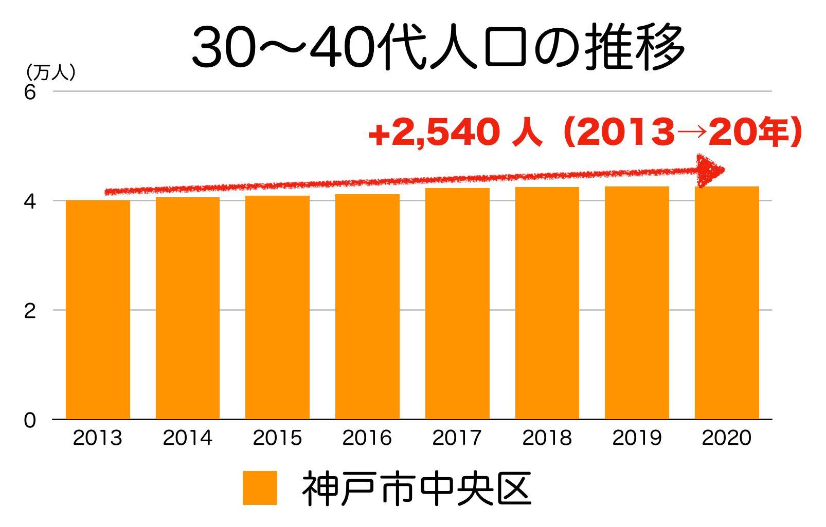 神戸市中央区の30〜40代人口の推移