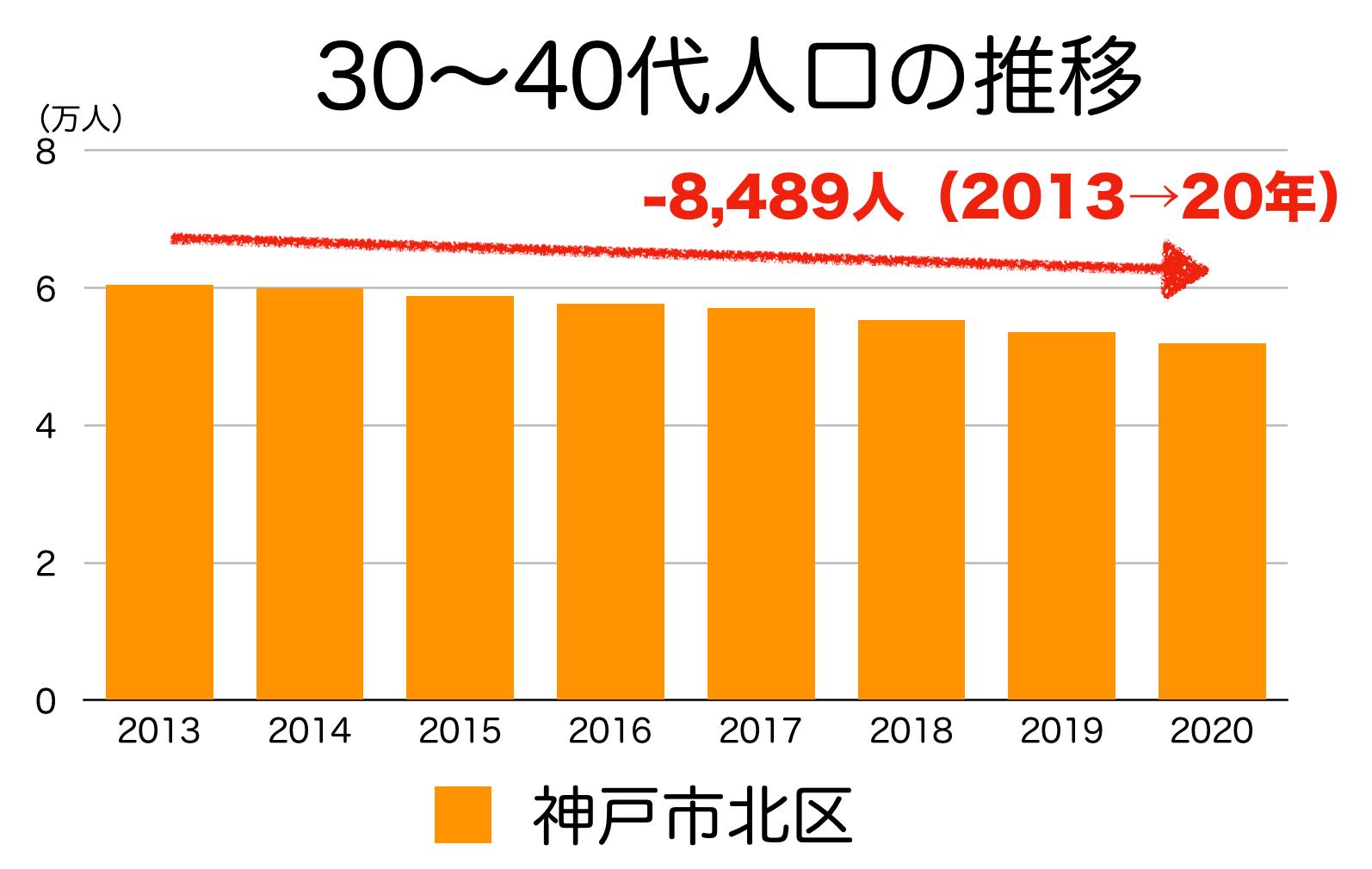 神戸市北区の30〜40代人口の推移