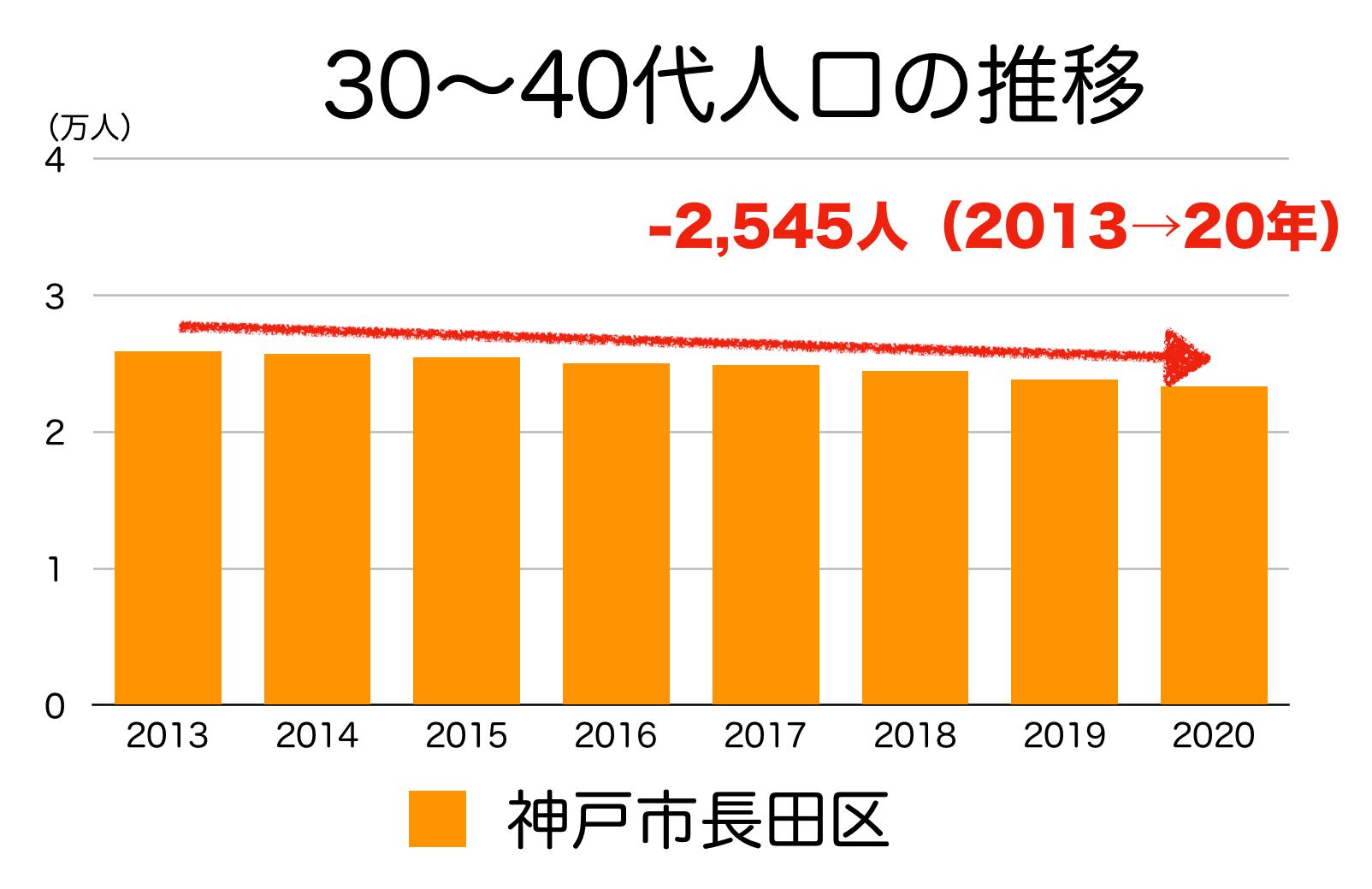 神戸市長田区の30〜40代人口の推移