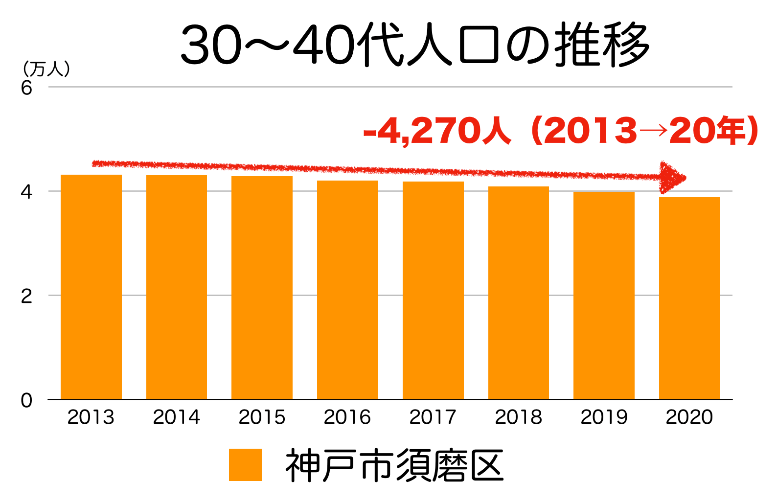 神戸市須磨区の30〜40代人口の推移