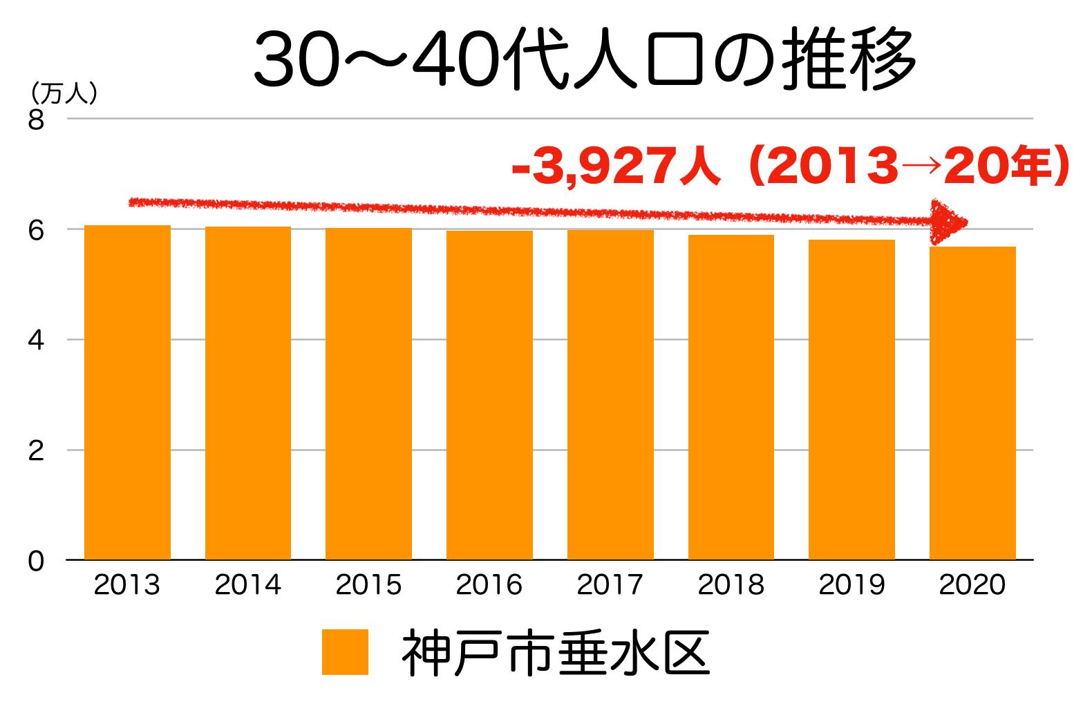 神戸市垂水区の30〜40代人口の推移