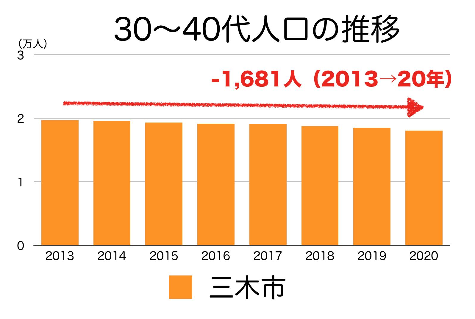 三木市の30〜40代人口の推移