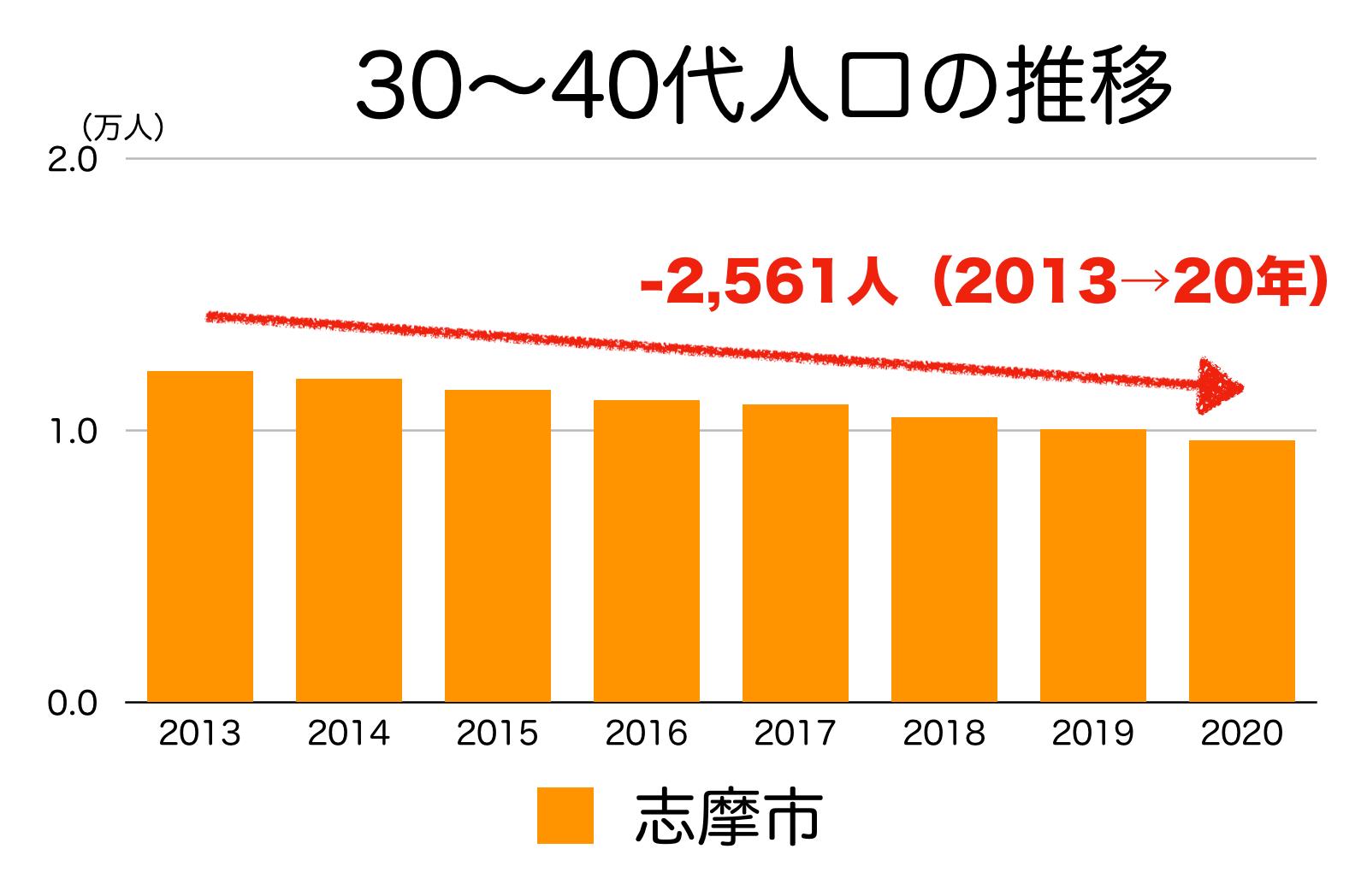 志摩市の30〜40代人口の推移