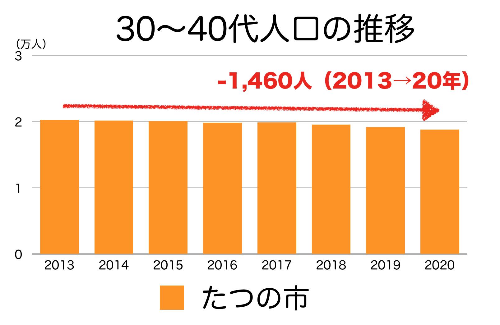 たつの市の30〜40代人口の推移
