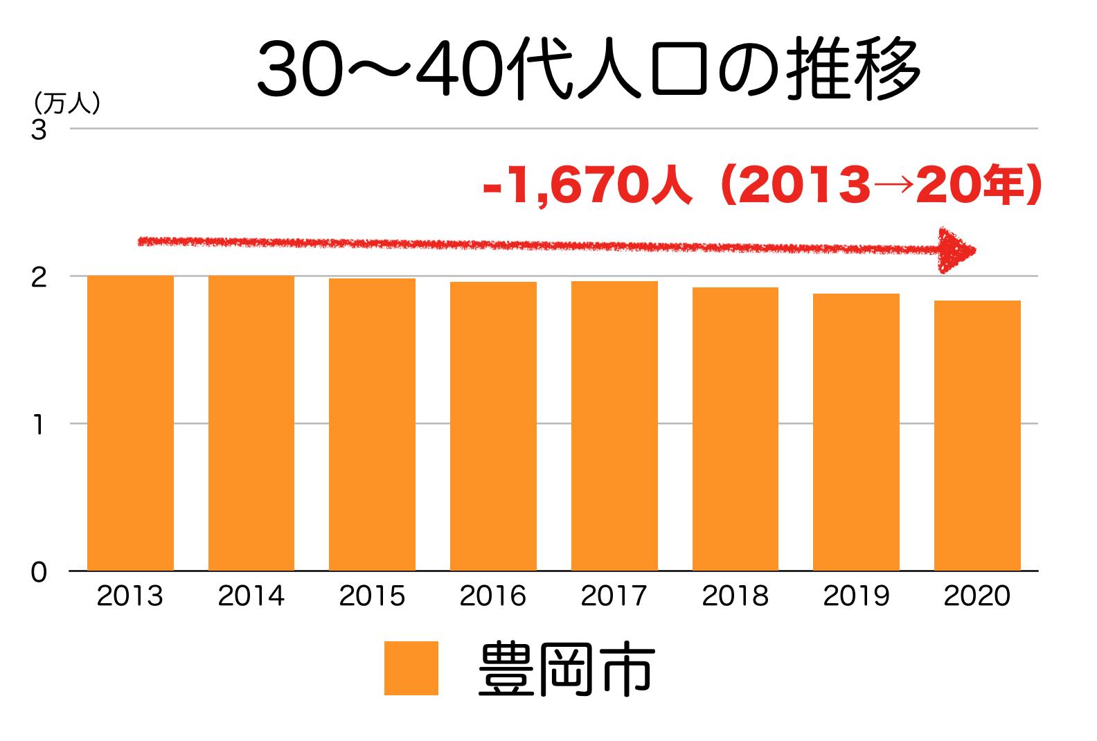 豊岡市の30〜40代の人口推移