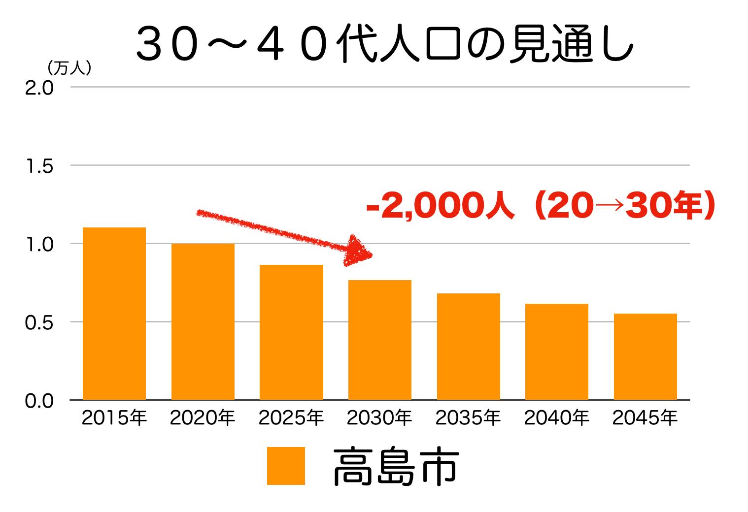高島市の30〜40代人口の予測