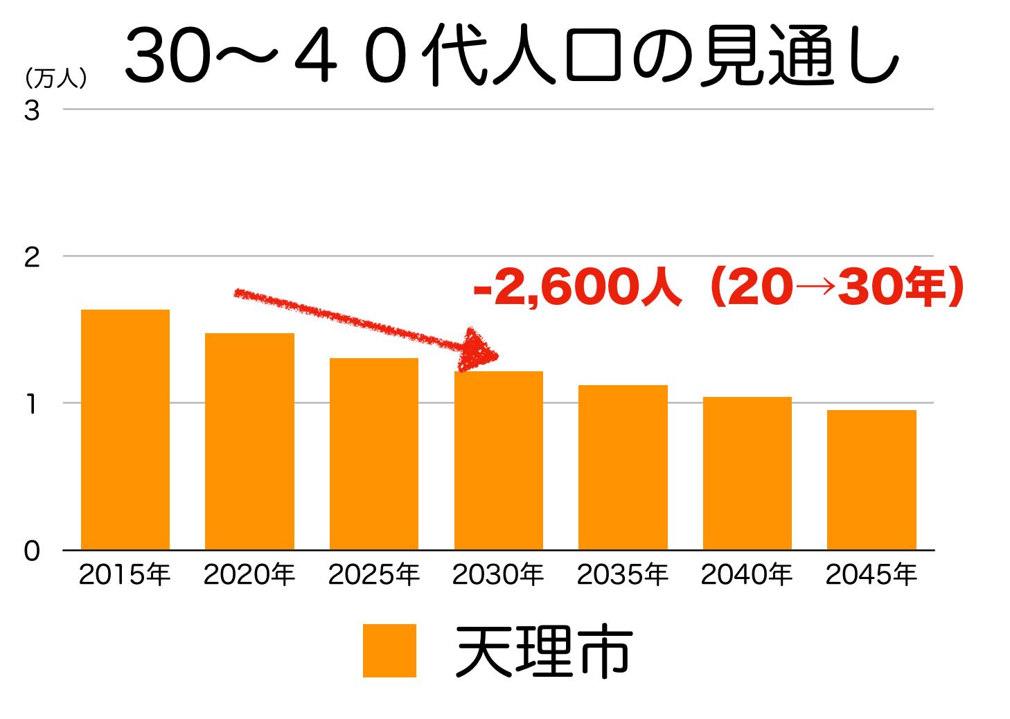 天理市の30〜40代人口の予測