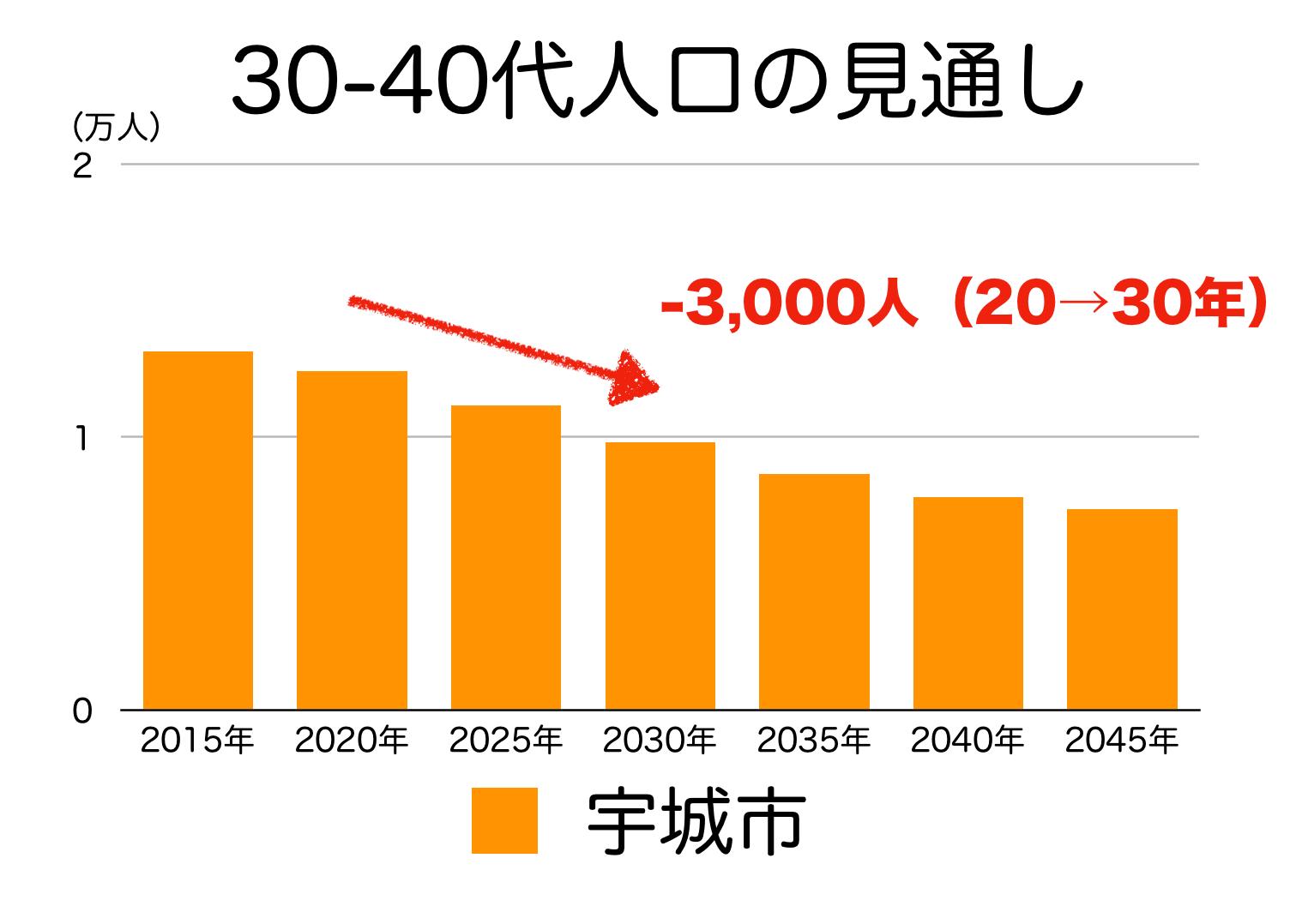 宇城市の30〜40代人口の予測