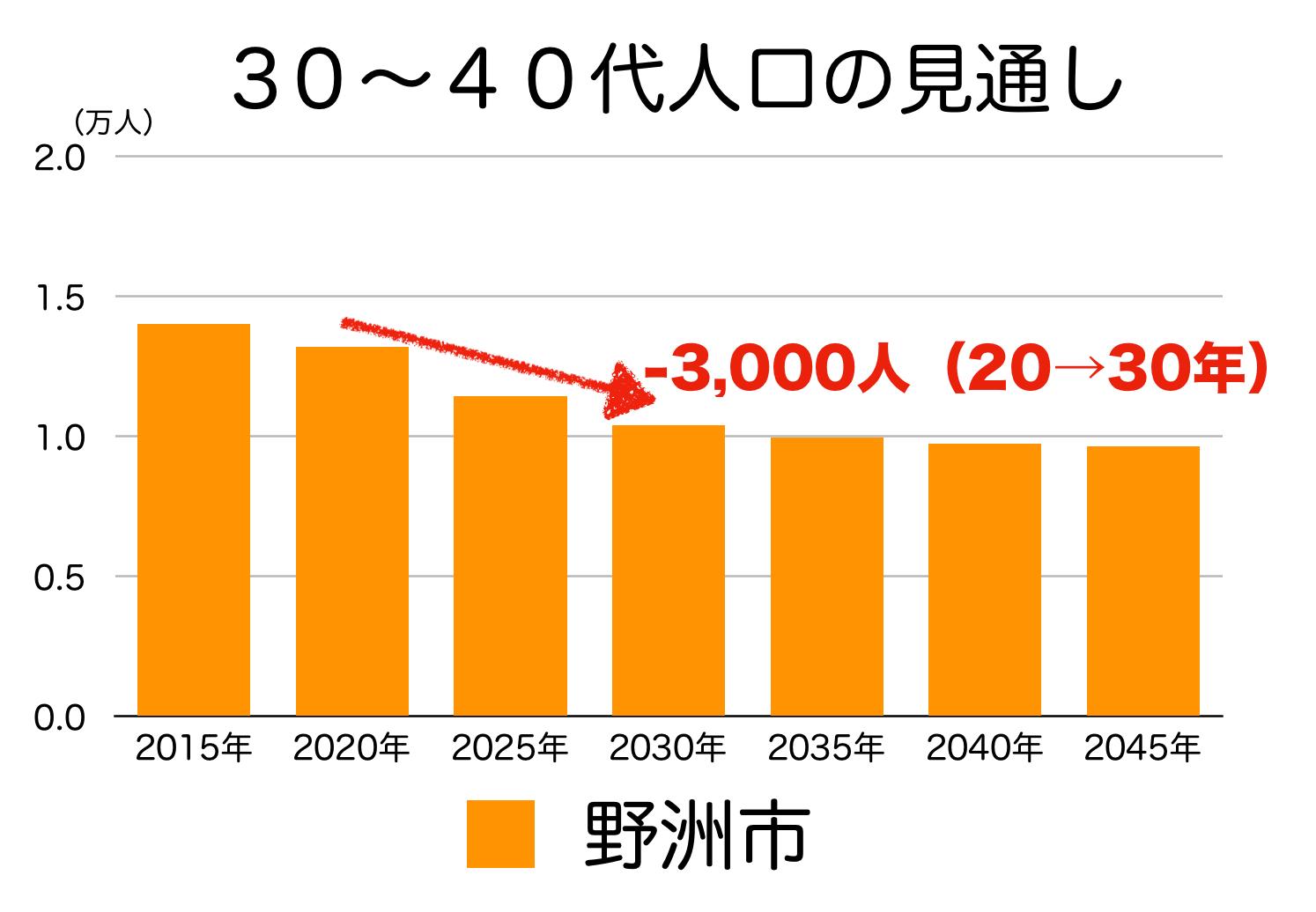 野洲市の30〜40代人口の予測