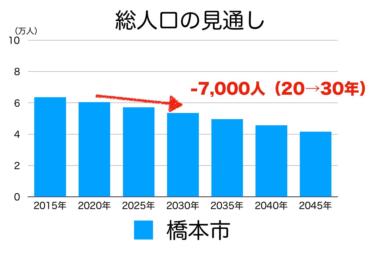 橋本市の人口予測