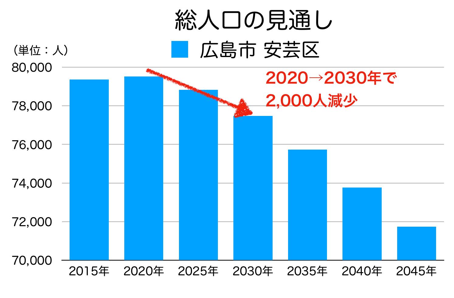 広島市安芸区の人口予測