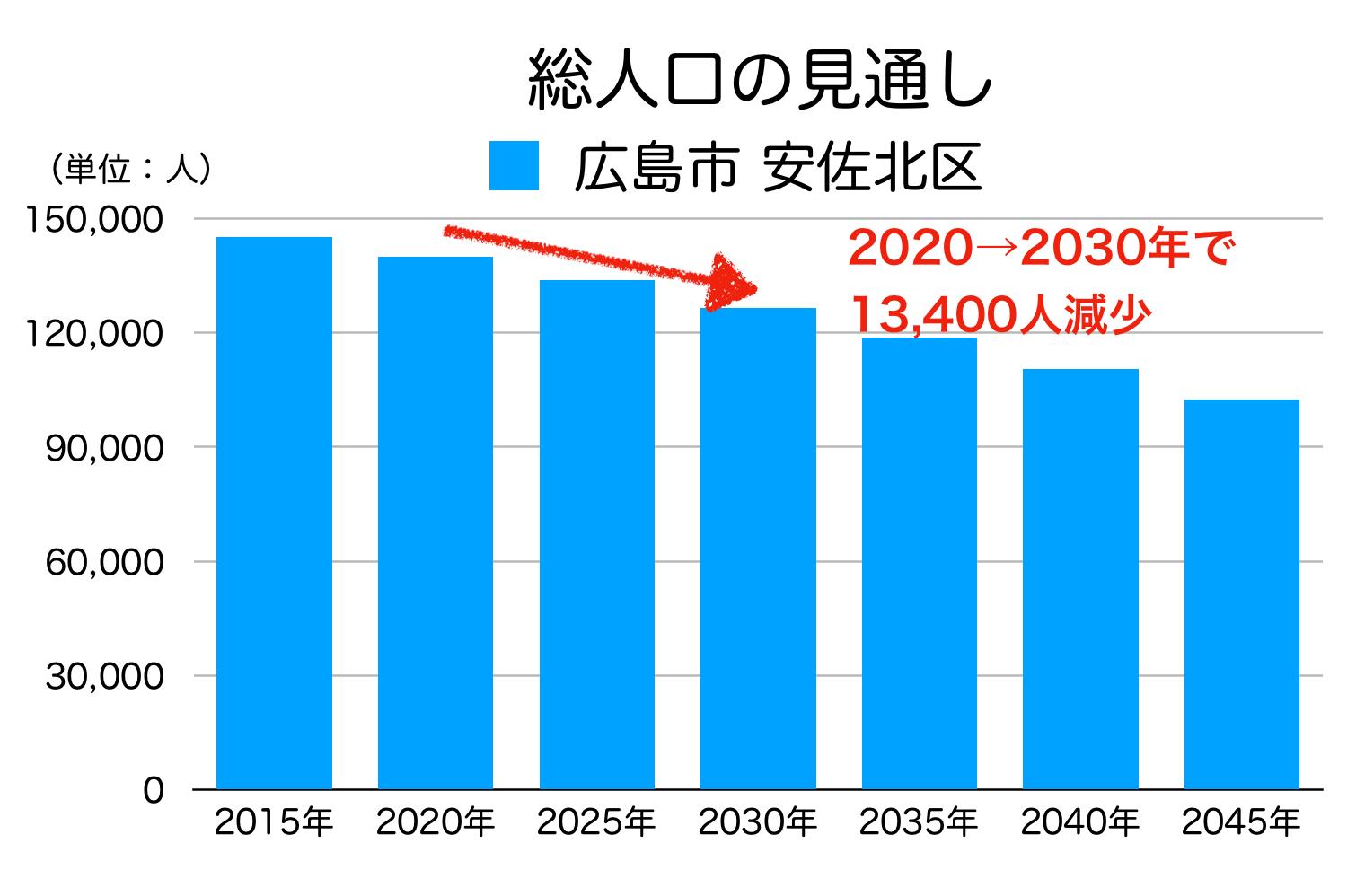 広島市安佐北区の人口予測